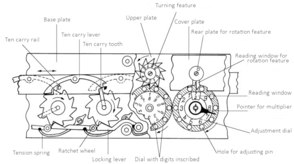 A drawing of machine of Jacob Auch