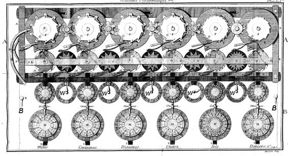 Arithmetical machine of Hillerin de Boistissandeau, first machine (in the lower half is shown the lid, in the upper part—back mirrored internal view)