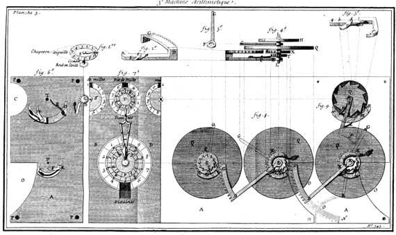 Arithmetical machine of Hillerin de Boistissandeau, part of the third machine