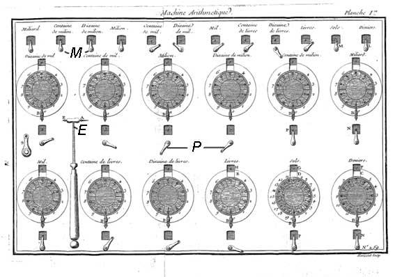 The Arithmetical Machine of de Lépine, front view