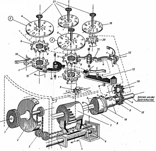 A drawing of the calculating machine of Müller (Author Werner Lange)